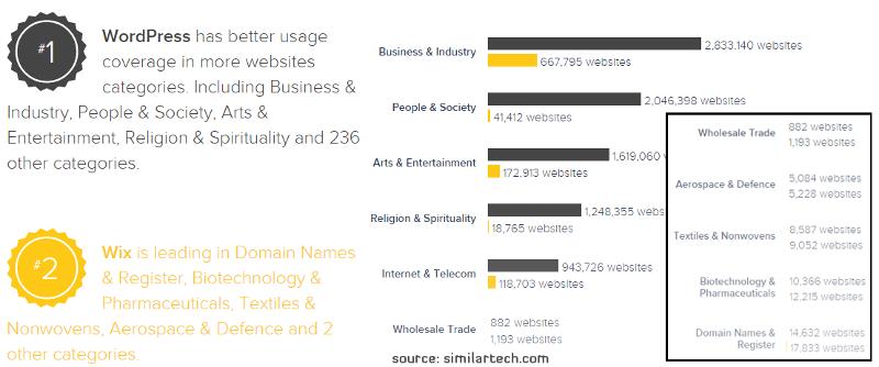 Wix_vs_Wordpress_usage
