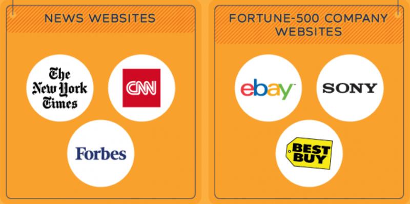 Big brand and companies using WordPress